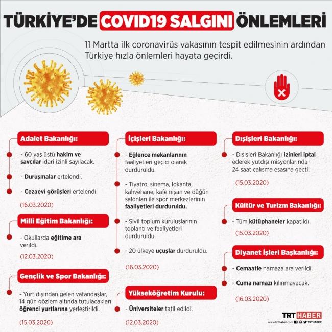 Koronavirüs 11 Mart Önlemleri